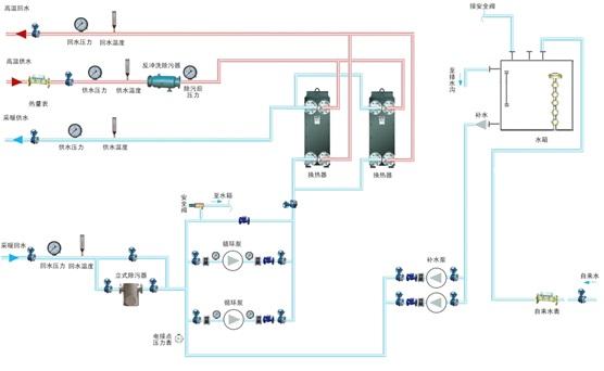 基于图1所示的工艺流程图绘制的换热站自控系统流程图如图2